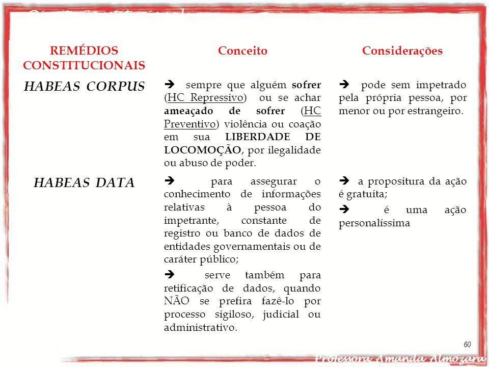 Direito Constitucional Professora Amanda Almozara 60 REMÉDIOS CONSTITUCIONAIS ConceitoConsiderações HABEAS CORPUS sempre que alguém sofrer (HC Repress