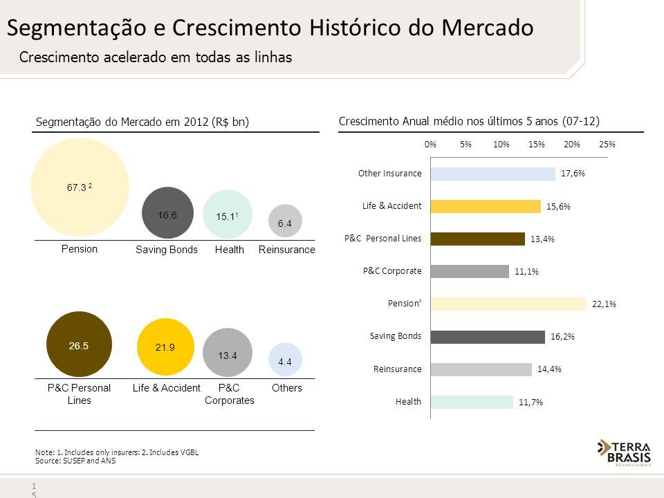 Segmentação e Crescimento Histórico do Mercado Crescimento acelerado em todas as linhas Crescimento Anual médio nos últimos 5 anos (07-12) 15 Segmenta