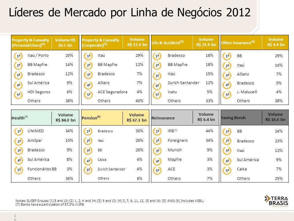 Líderes de Mercado por Linha de Negócios 2012 16 Pension (6) Bradesco 30% Itaú 26% BB 26% Caixa 6% Zurich Santander 4% Others 8% 1º2º3º4º5º Property &