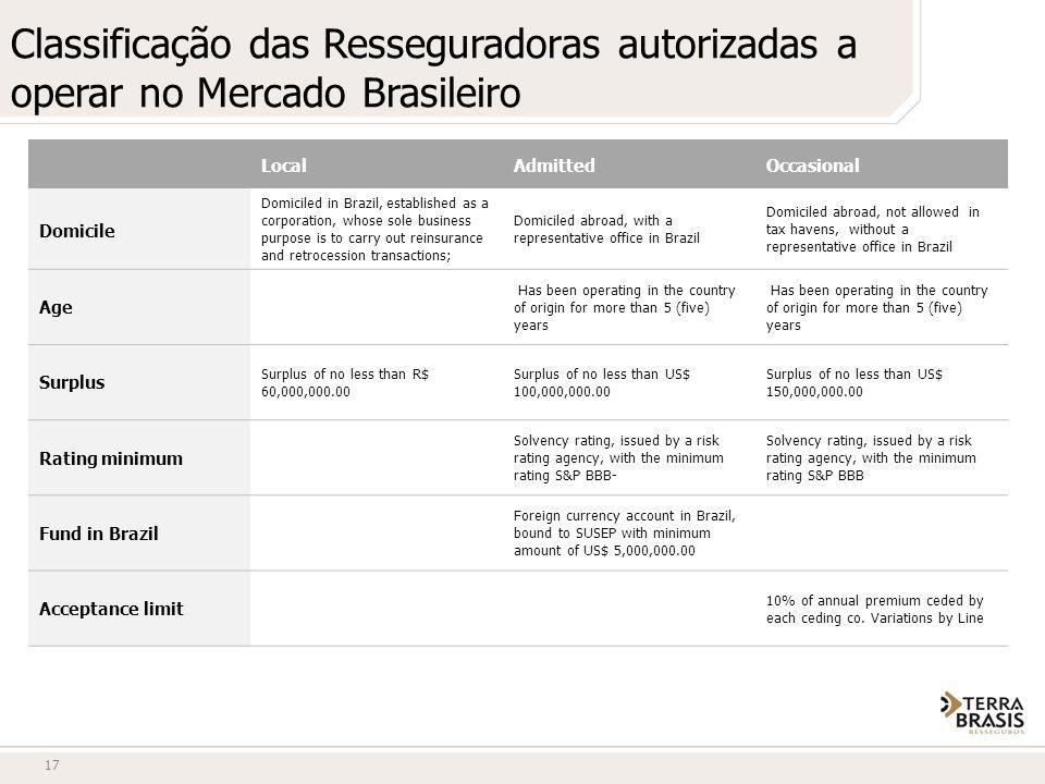 Classificação das Resseguradoras autorizadas a operar no Mercado Brasileiro 17 LocalAdmittedOccasional Domicile Domiciled in Brazil, established as a
