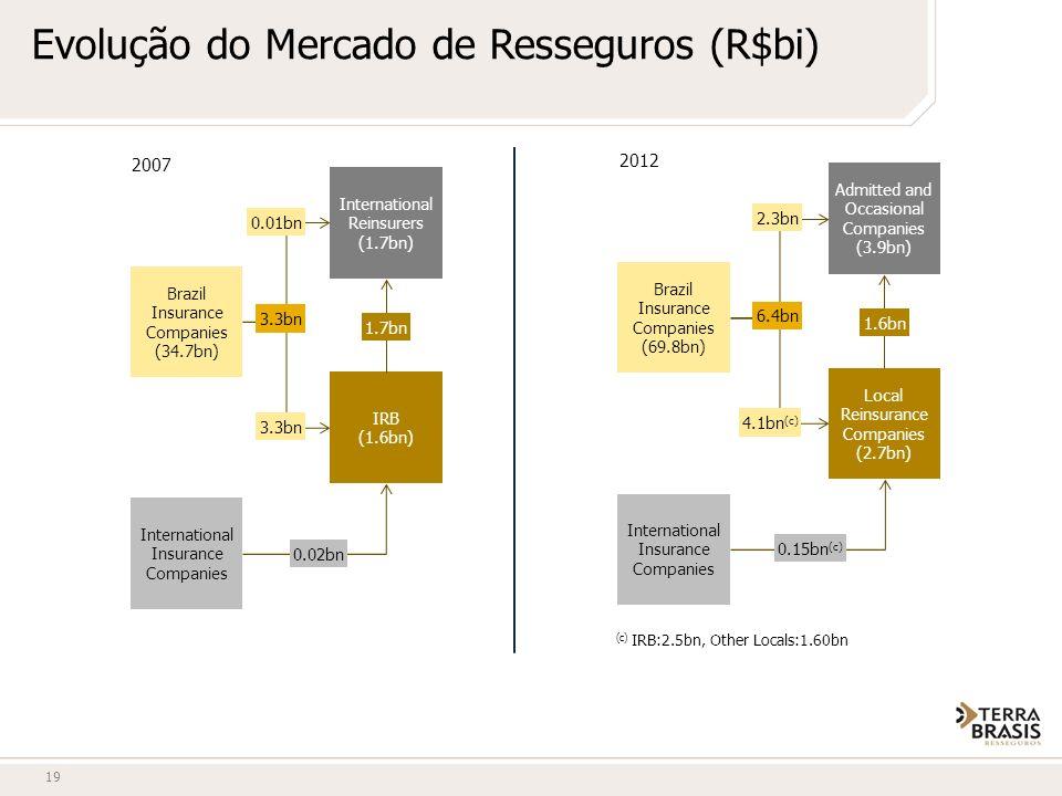 19 Evolução do Mercado de Resseguros (R$bi) 2007 International Reinsurers (1.7bn) IRB (1.6bn) International Insurance Companies Brazil Insurance Compa