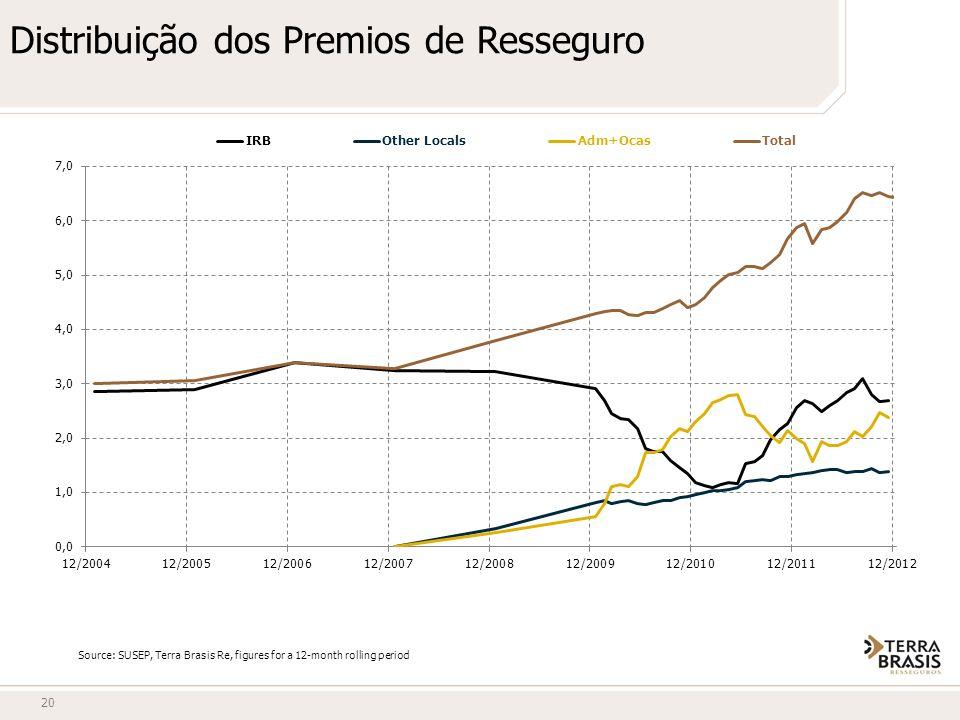Distribuição dos Premios de Resseguro 20 Source: SUSEP, Terra Brasis Re, figures for a 12-month rolling period