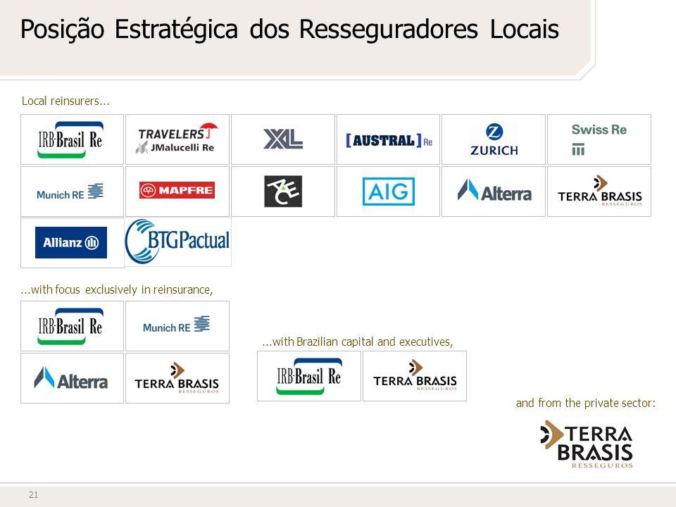 21 Posição Estratégica dos Resseguradores Locais Local reinsurers......with focus exclusively in reinsurance,...with Brazilian capital and executives,