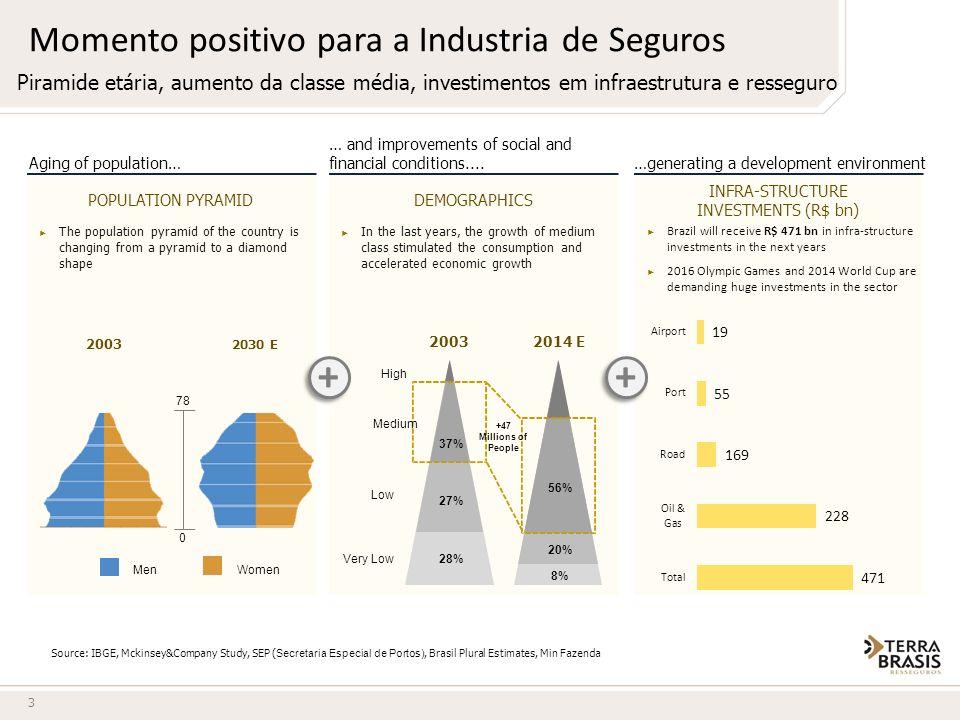 3 Momento positivo para a Industria de Seguros Piramide etária, aumento da classe média, investimentos em infraestrutura e resseguro … and improvement
