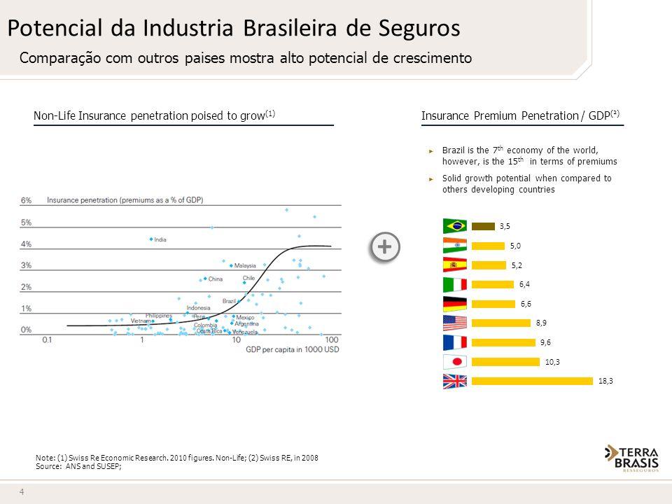 Potencial da Industria Brasileira de Seguros Comparação com outros paises mostra alto potencial de crescimento Note: (1) Swiss Re Economic Research. 2