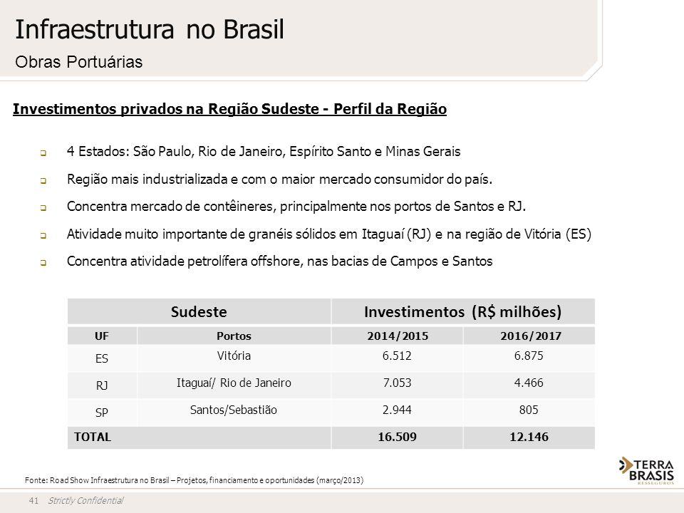 Strictly Confidential41 Investimentos privados na Região Sudeste - Perfil da Região 4 Estados: São Paulo, Rio de Janeiro, Espírito Santo e Minas Gerai