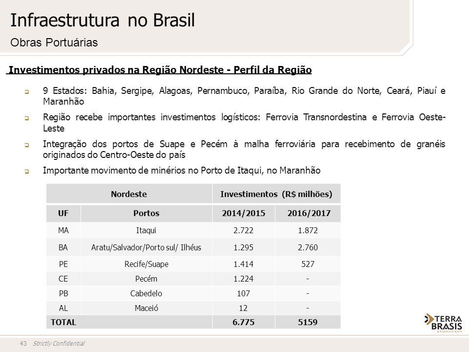 Strictly Confidential43 Investimentos privados na Região Nordeste - Perfil da Região 9 Estados: Bahia, Sergipe, Alagoas, Pernambuco, Paraíba, Rio Gran