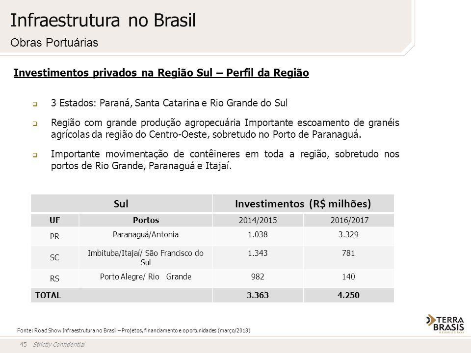 Strictly Confidential45 Investimentos privados na Região Sul – Perfil da Região 3 Estados: Paraná, Santa Catarina e Rio Grande do Sul Região com grand