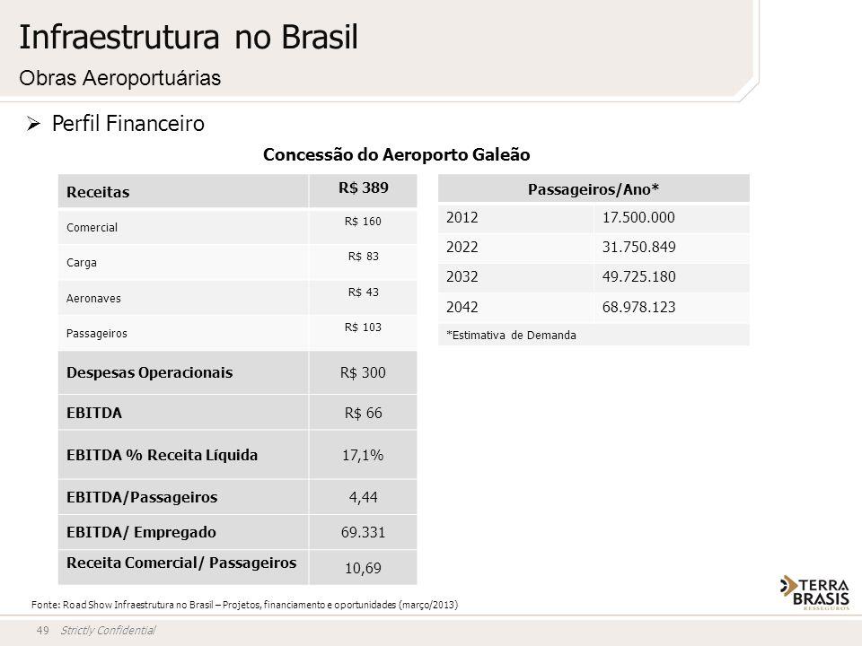Strictly Confidential49 Concessão do Aeroporto Galeão Receitas R$ 389 Comercial R$ 160 Carga R$ 83 Aeronaves R$ 43 Passageiros R$ 103 Despesas Operaci