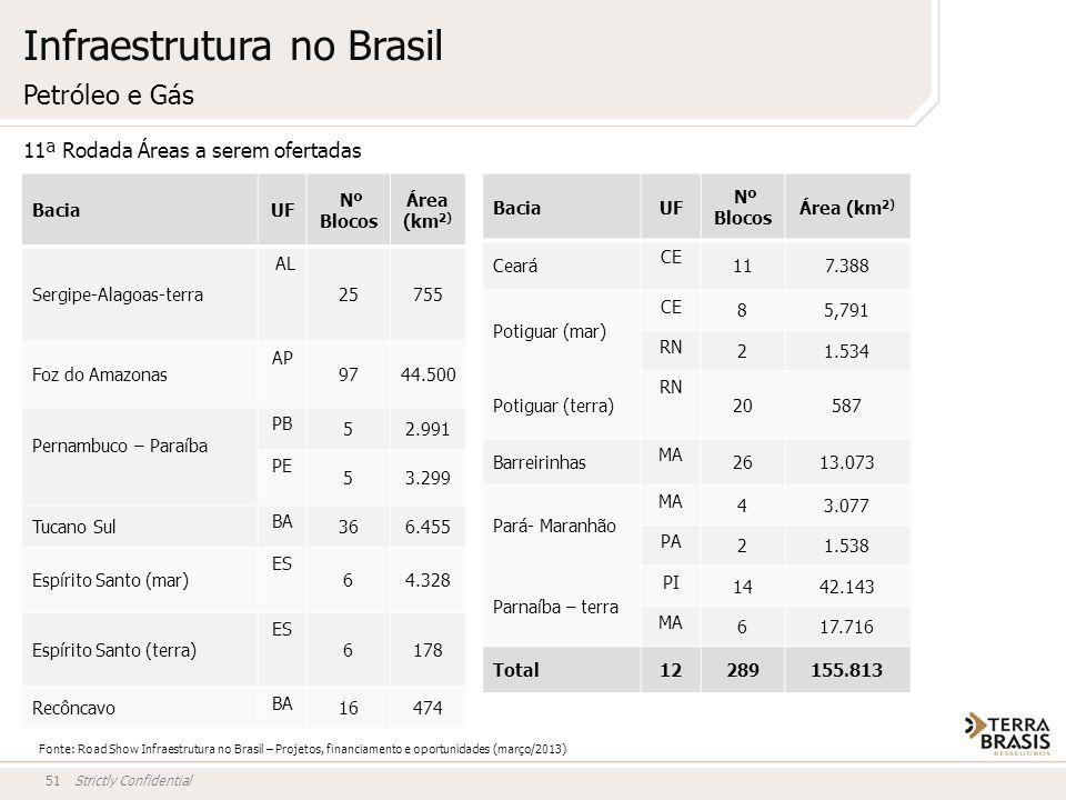 Strictly Confidential51 Petróleo e Gás BaciaUF Nº Blocos Área (km 2) Sergipe-Alagoas-terra AL 25755 Foz do Amazonas AP 9744.500 Pernambuco – Paraíba P
