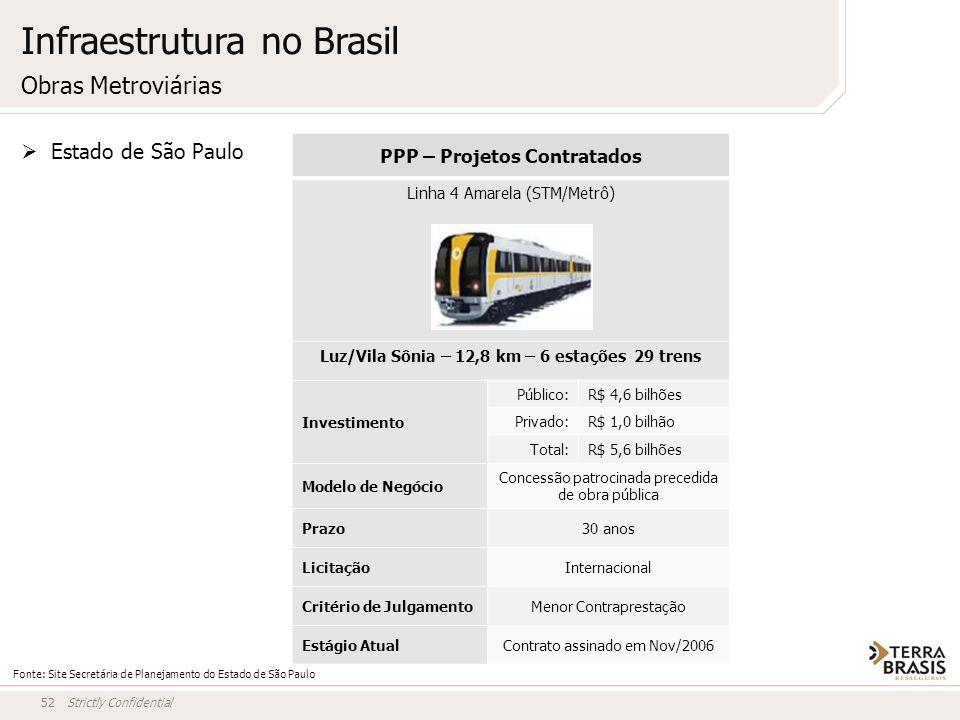 Strictly Confidential52 Obras Metroviárias PPP – Projetos Contratados Linha 4 Amarela (STM/Metrô) Luz/Vila Sônia – 12,8 km – 6 estações 29 trens Inves