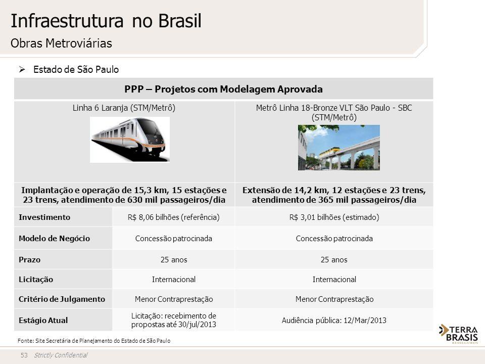 Strictly Confidential53 PPP – Projetos com Modelagem Aprovada Linha 6 Laranja (STM/Metrô)Metrô Linha 18-Bronze VLT São Paulo - SBC (STM/Metrô) Implant