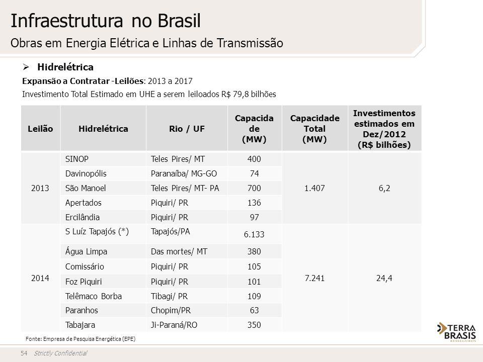 Strictly Confidential54 Obras em Energia Elétrica e Linhas de Transmissão LeilãoHidrelétricaRio / UF Capacida de (MW) Capacidade Total (MW) Investimen