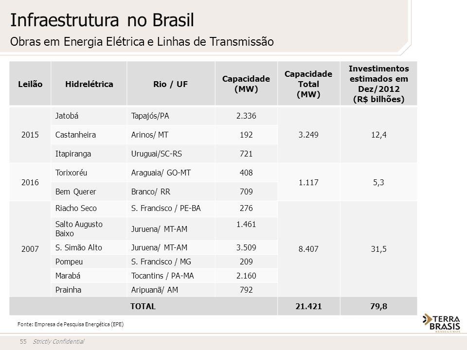 Strictly Confidential55 LeilãoHidrelétricaRio / UF Capacidade (MW) Capacidade Total (MW) Investimentos estimados em Dez/2012 (R$ bilhões) 2015 JatobáT
