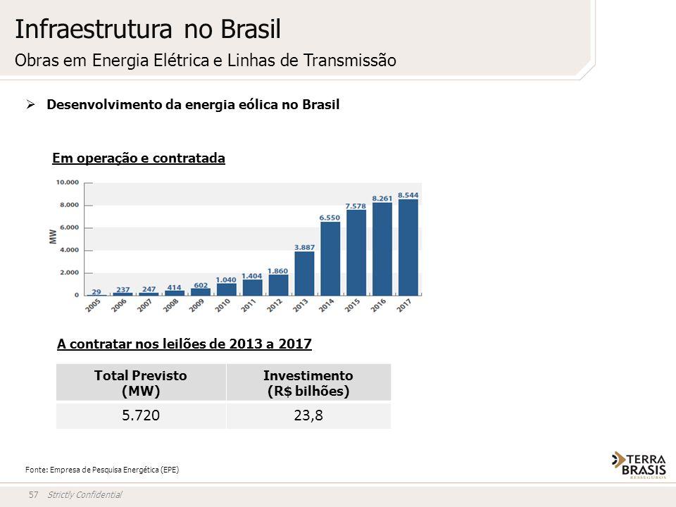 Strictly Confidential57 Fonte: Empresa de Pesquisa Energética (EPE) Desenvolvimento da energia eólica no Brasil Em operação e contratada A contratar n