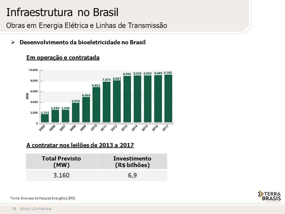Strictly Confidential58 Fonte: Empresa de Pesquisa Energética (EPE) Desenvolvimento da bioeletricidade no Brasil Em operação e contratada A contratar
