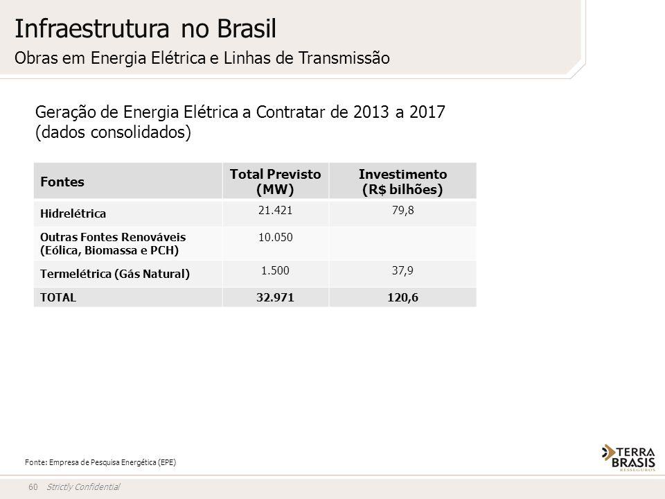 Strictly Confidential60 Fonte: Empresa de Pesquisa Energética (EPE) Geração de Energia Elétrica a Contratar de 2013 a 2017 (dados consolidados) Fontes