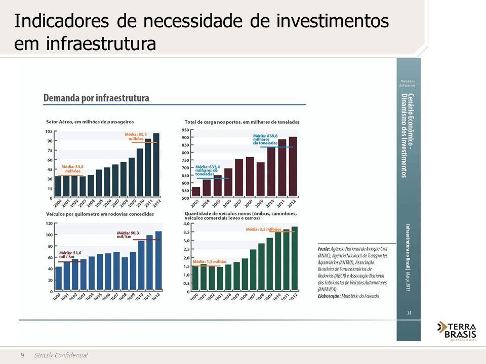 Strictly Confidential9 Indicadores de necessidade de investimentos em infraestrutura