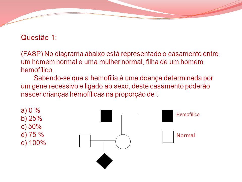 Questão 1: (FASP) No diagrama abaixo está representado o casamento entre um homem normal e uma mulher normal, filha de um homem hemofílico. Sabendo-se