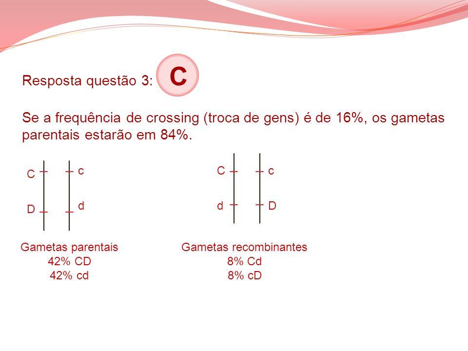Resposta questão 3: C Se a frequência de crossing (troca de gens) é de 16%, os gametas parentais estarão em 84%. CDCD cdcd CdCd cDcD Gametas parentais