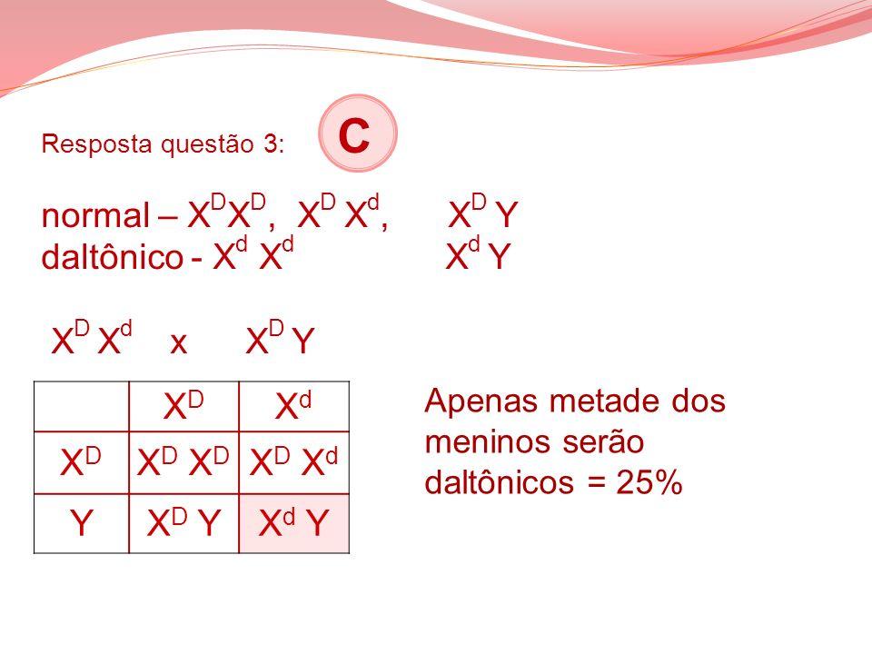 Resposta questão 3: C normal – X D X D, X D X d, X D Y daltônico - X d X d X d Y X D X d x X D Y XDXD XdXd XDXD X D X D X d YX D YX d Y Apenas metade