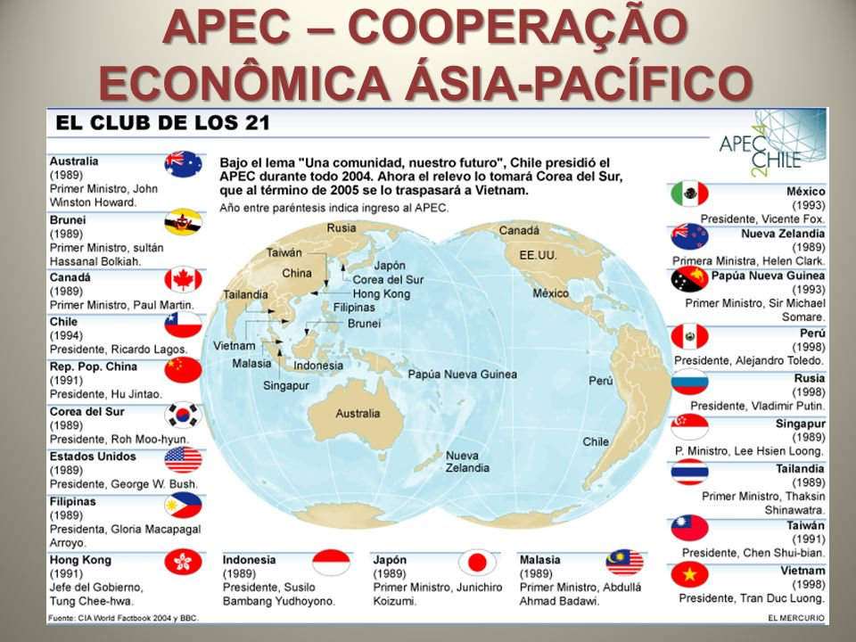 APEC – COOPERAÇÃO ECONÔMICA ÁSIA-PACÍFICO