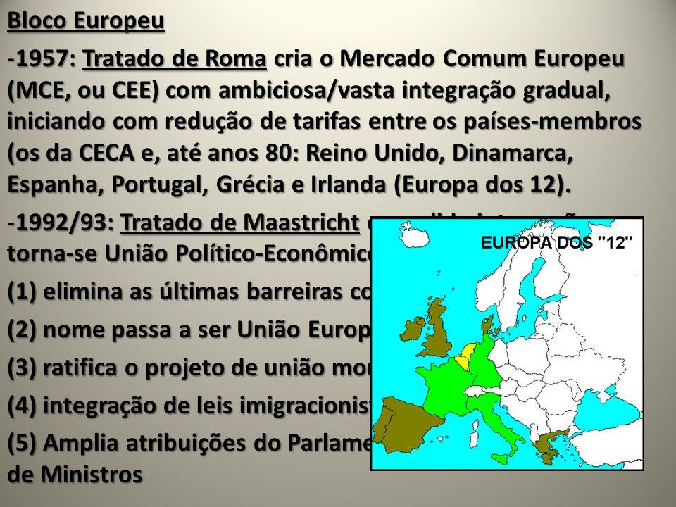 Bloco Europeu -1957: Tratado de Roma cria o Mercado Comum Europeu (MCE, ou CEE) com ambiciosa/vasta integração gradual, iniciando com redução de tarifas entre os países-membros (os da CECA e, até anos 80: Reino Unido, Dinamarca, Espanha, Portugal, Grécia e Irlanda (Europa dos 12).