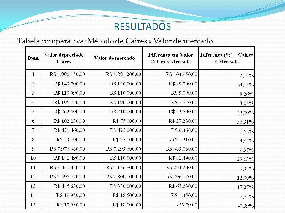 RESULTADOS Tabela comparativa: Método de Caires x Valor de mercado