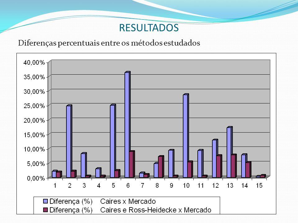 RESULTADOS Diferenças percentuais entre os métodos estudados