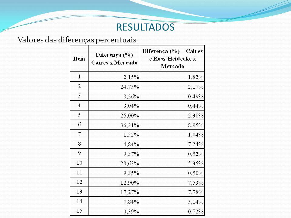 RESULTADOS Valores das diferenças percentuais