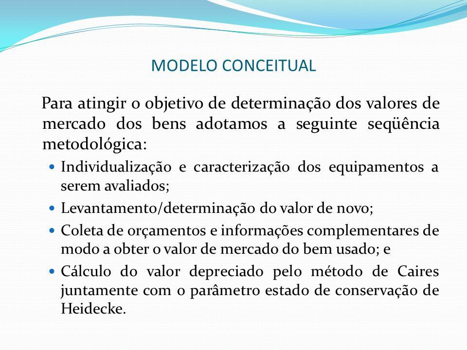 MODELO CONCEITUAL Adaptação da tabela de critérios de Heidecke para determinação do estado de conservação de modo a permitir o enquadramento e consequentemente estipular o conceito para as máquinas e equipamentos a serem avaliados.