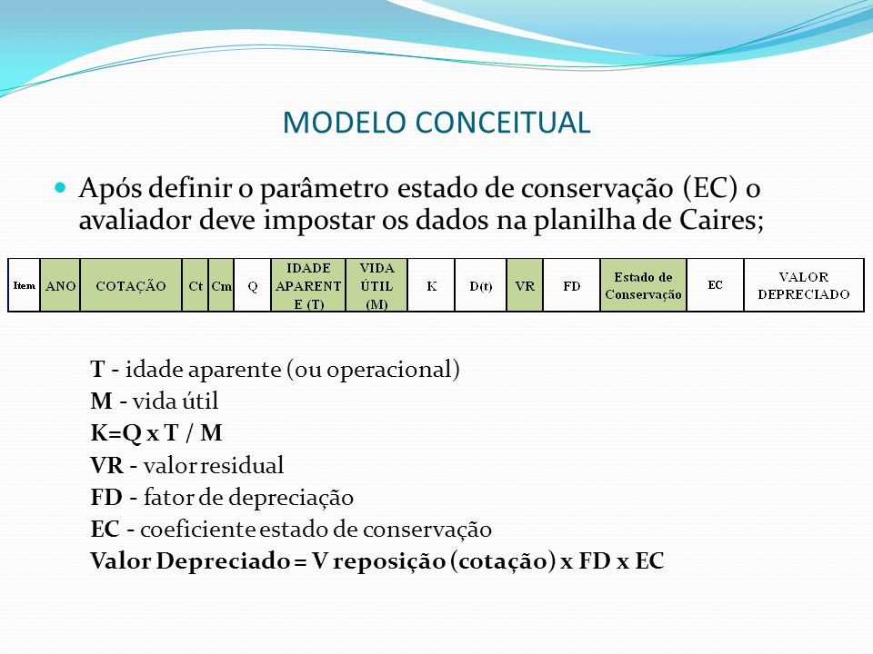 MODELO CONCEITUAL Após definir o parâmetro estado de conservação (EC) o avaliador deve impostar os dados na planilha de Caires; T - idade aparente (ou operacional) M - vida útil K=Q x T / M VR - valor residual FD - fator de depreciação EC - coeficiente estado de conservação Valor Depreciado = V reposição (cotação) x FD x EC