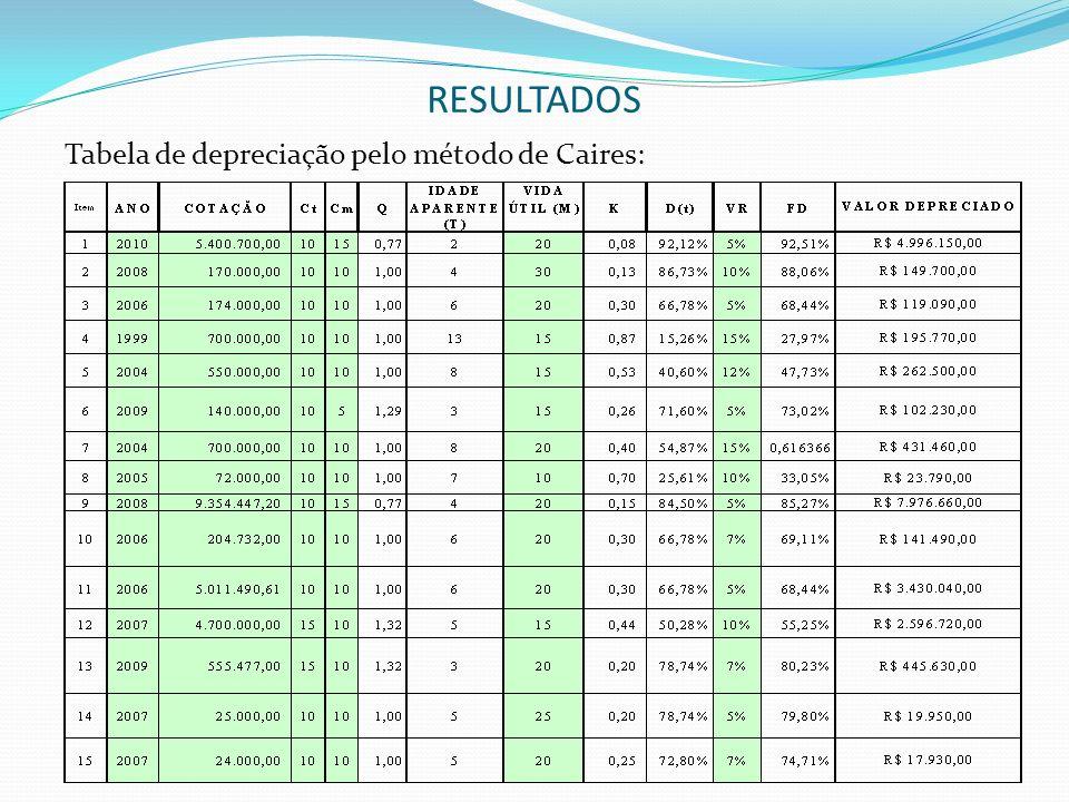 RESULTADOS Tabela de depreciação pelo método proposto: