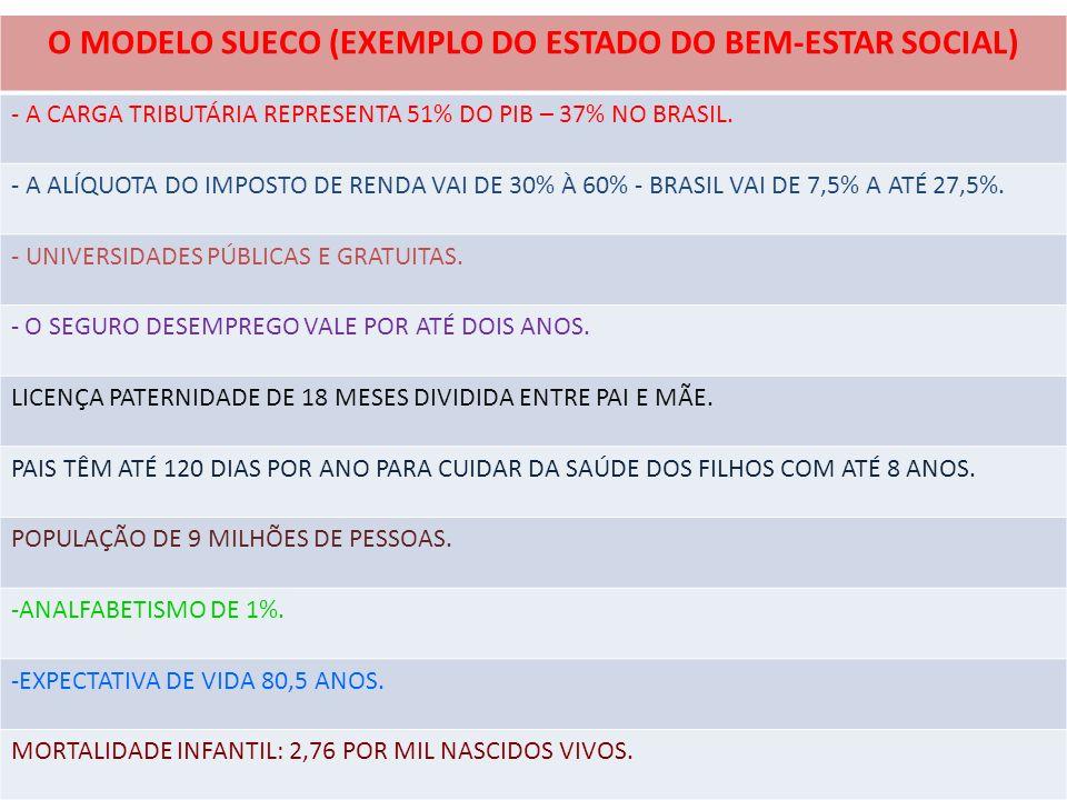 O MODELO SUECO (EXEMPLO DO ESTADO DO BEM-ESTAR SOCIAL) - A CARGA TRIBUTÁRIA REPRESENTA 51% DO PIB – 37% NO BRASIL. - A ALÍQUOTA DO IMPOSTO DE RENDA VA