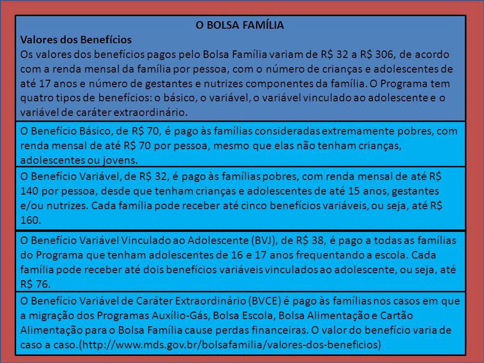 O BOLSA FAMÍLIA Valores dos Benefícios Os valores dos benefícios pagos pelo Bolsa Família variam de R$ 32 a R$ 306, de acordo com a renda mensal da fa