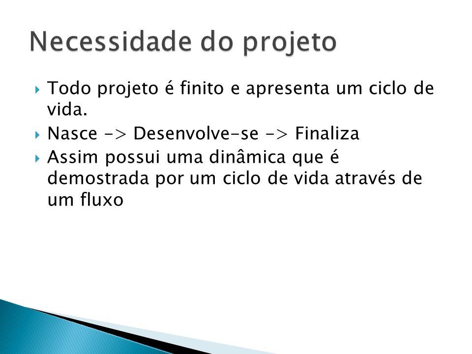 Todo projeto é finito e apresenta um ciclo de vida.