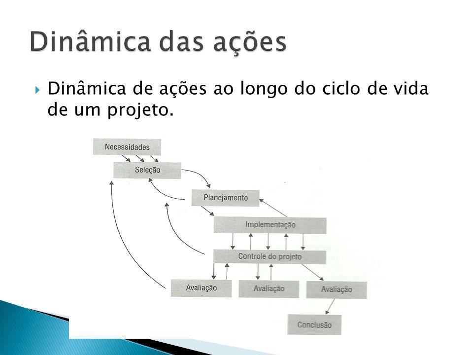 Dinâmica de ações ao longo do ciclo de vida de um projeto.