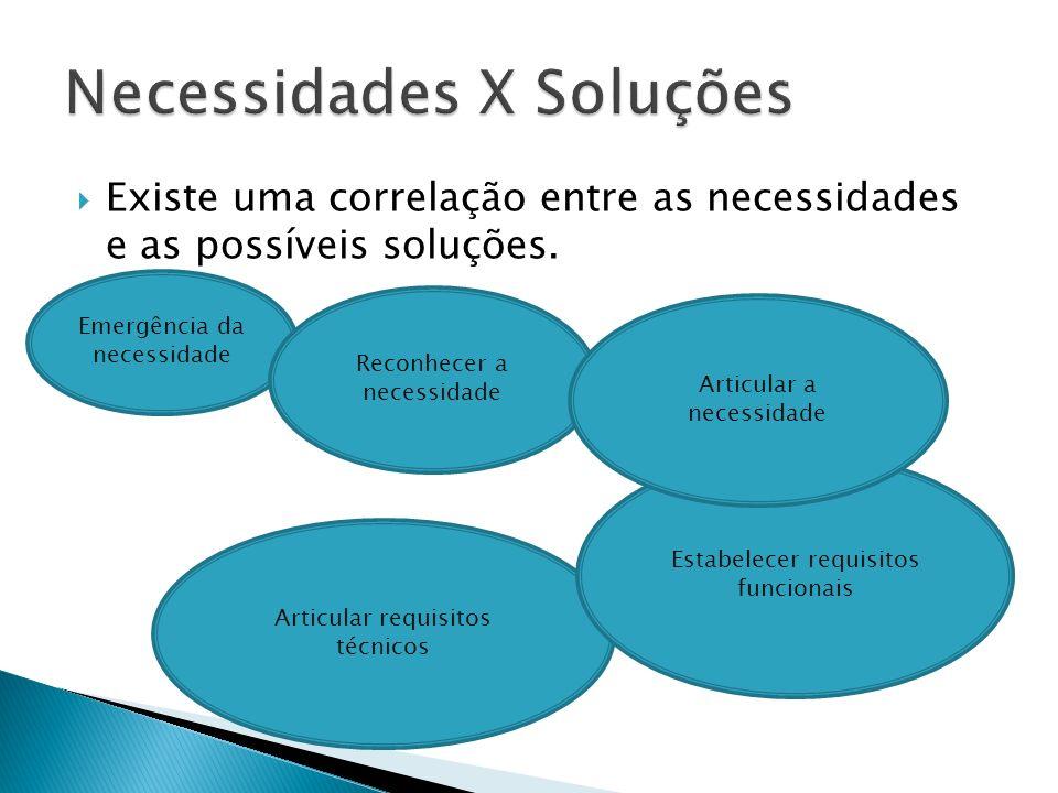 Existe uma correlação entre as necessidades e as possíveis soluções. Emergência da necessidade Articular requisitos técnicos Reconhecer a necessidade