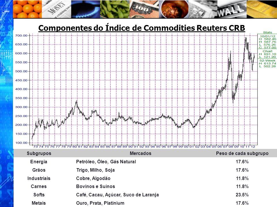 Componentes do Índice de Commodities Reuters CRB SubgruposMercadosPeso de cada subgrupo Energia Petróleo, Óleo, Gás Natural 17.6% Grãos Trigo, Milho,