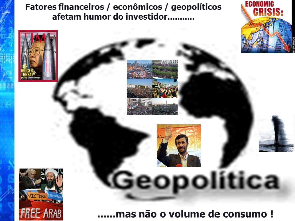 Fatores financeiros / econômicos / geopolíticos afetam humor do investidor.................mas não o volume de consumo !