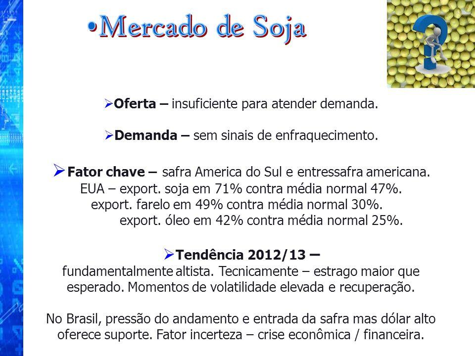 Oferta – insuficiente para atender demanda. Demanda – sem sinais de enfraquecimento. Fator chave – safra America do Sul e entressafra americana. EUA –