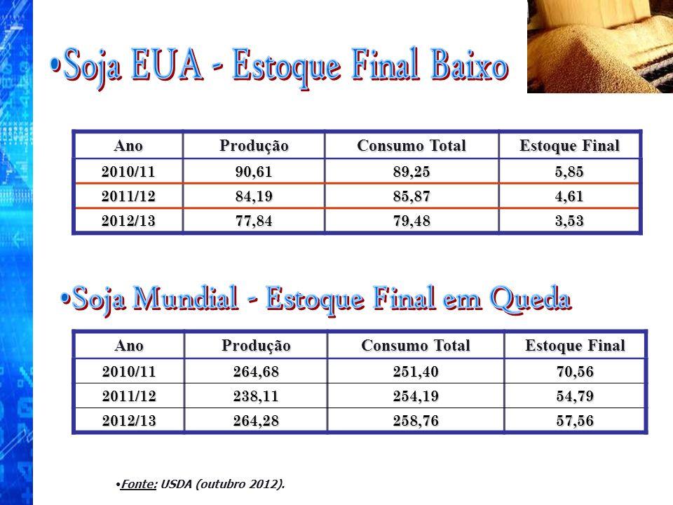 AnoProdução Consumo Total Estoque Final 2010/1190,6189,255,85 2011/1284,1985,874,61 2012/1377,8479,483,53 AnoProdução Consumo Total Estoque Final 2010