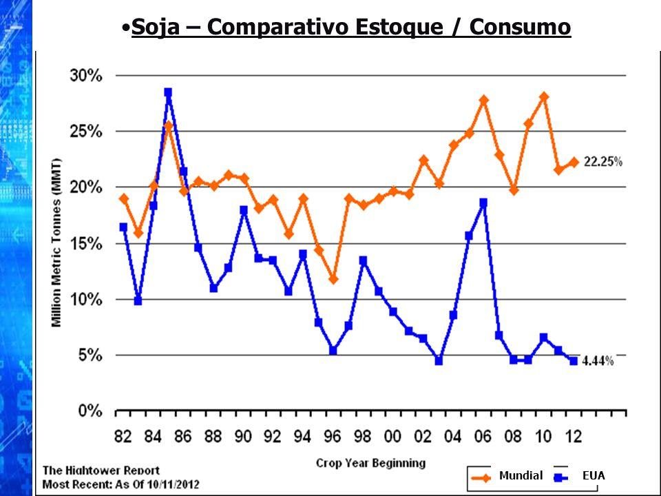 Mundial EUA Soja – Comparativo Estoque / Consumo