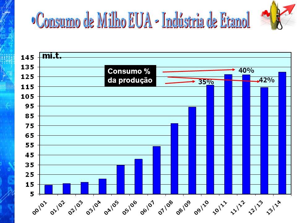 Consumo % da produção 40% 35% 42%