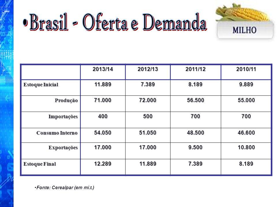 Fonte: Cerealpar (em mi.t.)2013/142012/132011/122010/11 Estoque Inicial 11.8897.3898.1899.889 Produção71.00072.00056.50055.000 Importações400500700700