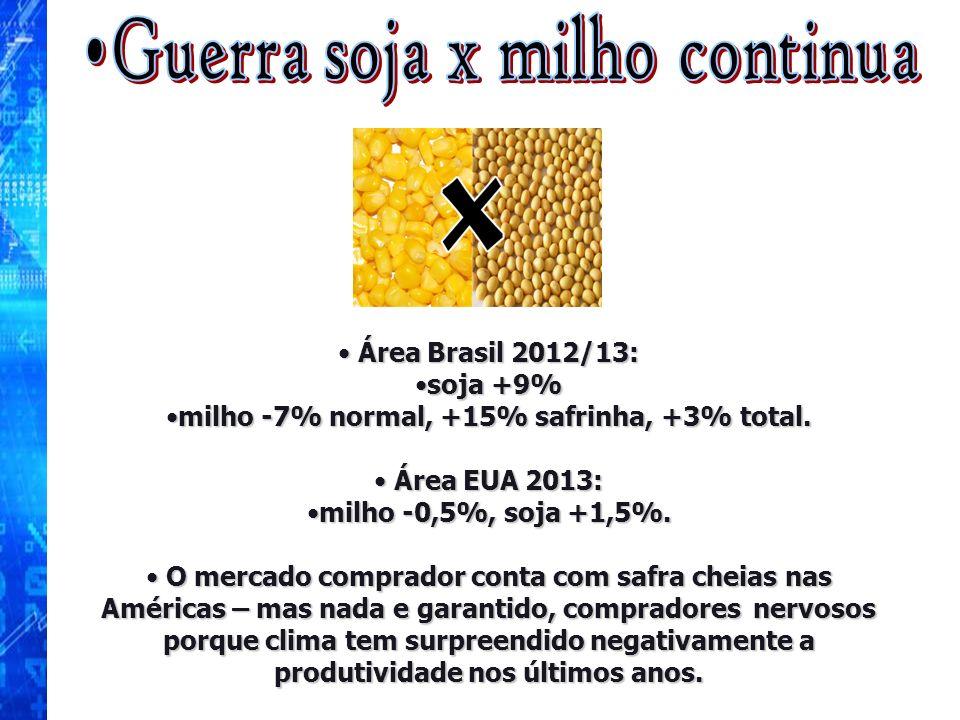 Área Brasil 2012/13: Área Brasil 2012/13: soja +9%soja +9% milho -7% normal, +15% safrinha, +3% total.milho -7% normal, +15% safrinha, +3% total. Área