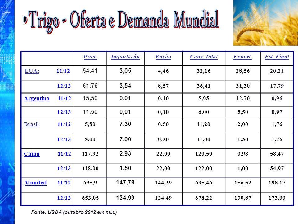Fonte: USDA (outubro 2012 em mi.t.) Prod.ImportaçãoRaçãoCons. TotalExport.Est. Final EUA: 11/12 54,413,05 4,4632,1628,5620,21 12/13 61,763,54 8,5736,4