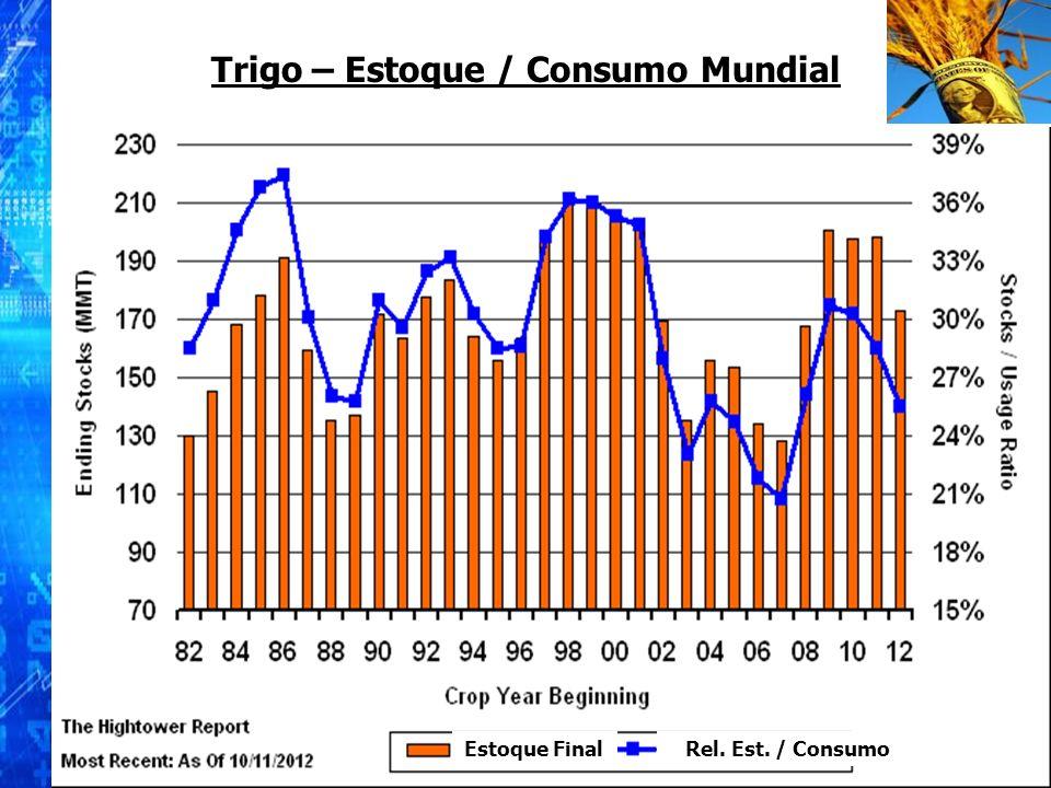 Trigo – Estoque / Consumo Mundial Estoque FinalRel. Est. / Consumo