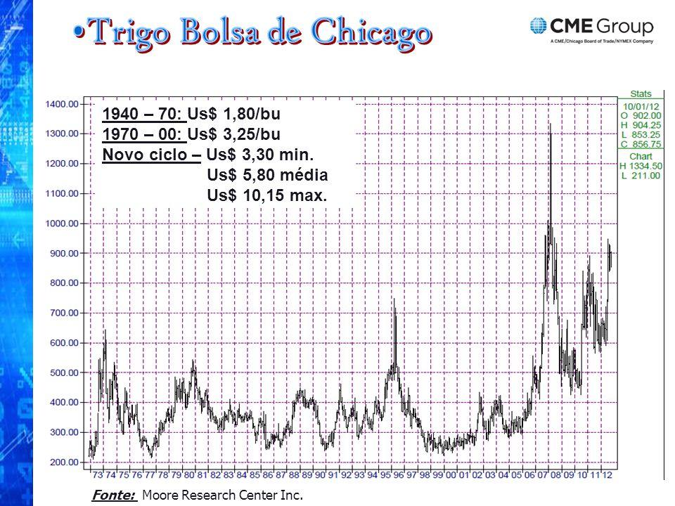 Fonte: Moore Research Center Inc. 1940 – 70: Us$ 1,80/bu 1970 – 00: Us$ 3,25/bu Novo ciclo – Us$ 3,30 min. Us$ 5,80 média Us$ 10,15 max.