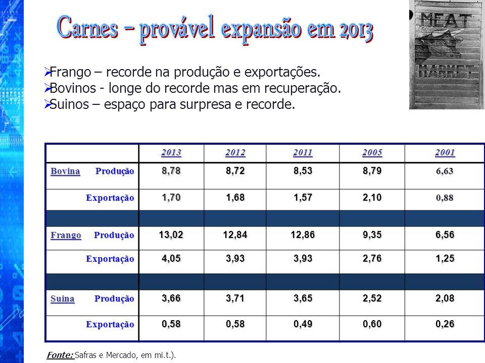 Frango – recorde na produção e exportações. Bovinos - longe do recorde mas em recuperação. Suinos – espaço para surpresa e recorde.2013201220112005200